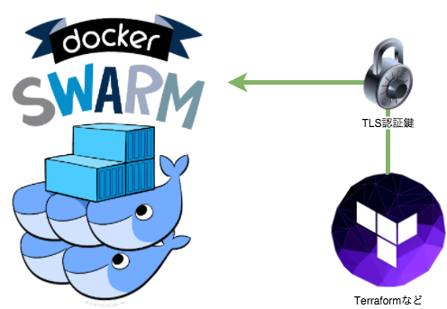 Docker Swarm using TLS